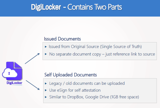 1505394751 578 what is digilocker benefits registration procedure - What Is DigiLocker? Benefits & Registration Procedure