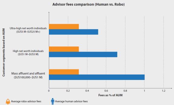 1505410305 360 robo advisor vs individual advisor - Robo Advisor Vs Individual Advisor