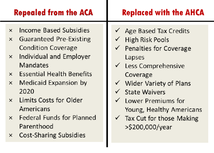 1505411142 201 health care reform and women a comparison of the aca and the ahca - Health Care Reform And Women: A Comparison Of The ACA And The AHCA