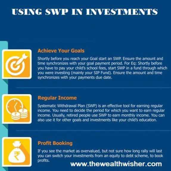 1505933629 516 swp systematic withdrawal plan under utilized strategy - SWP Systematic Withdrawal Plan : Under Utilized Strategy