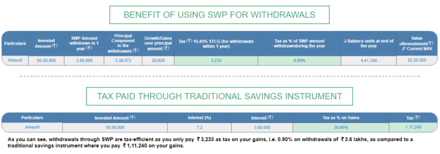1505933631 723 swp systematic withdrawal plan under utilized strategy - SWP Systematic Withdrawal Plan : Under Utilized Strategy