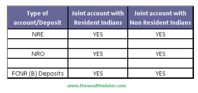 1506202716 726 understanding nri accounts repatriablity tds - Understanding NRI Accounts Repatriablity & TDS