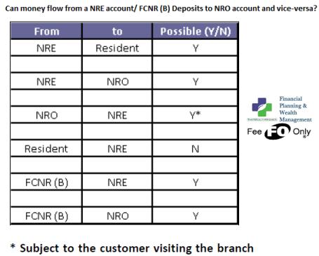 1506202717 894 understanding nri accounts repatriablity tds - Understanding NRI Accounts Repatriablity & TDS