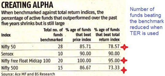 are mutual funds moving towards total return index benchmark - Are Mutual Funds Moving Towards Total Return Index Benchmark