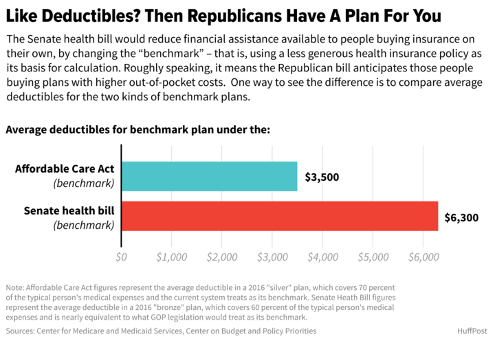 if you love high deductibles then youll love the senate health bill - If You Love High Deductibles, Then You'll Love The Senate Health Bill