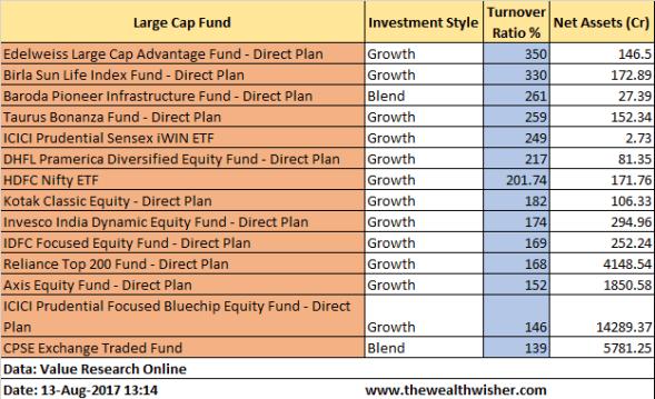 understanding portfolio turnover ratio - Understanding Portfolio Turnover Ratio