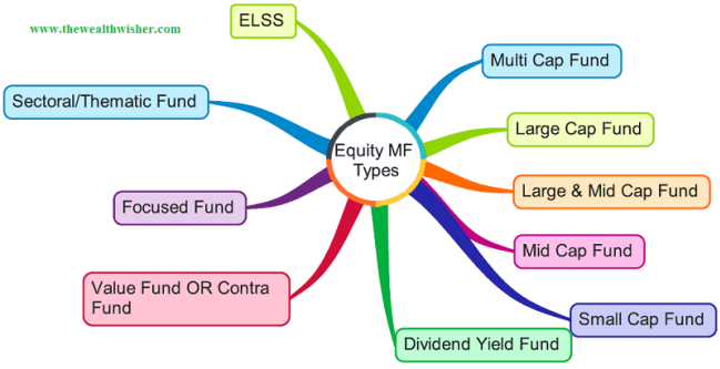 1507466998 137 rationalization categorization of mutual funds - Rationalization & Categorization of Mutual Funds