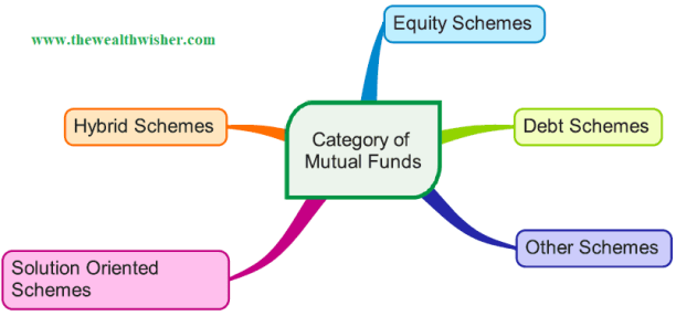 1507466998 64 rationalization categorization of mutual funds - Rationalization & Categorization of Mutual Funds