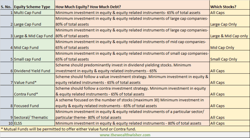 1507466999 668 rationalization categorization of mutual funds - Rationalization & Categorization of Mutual Funds
