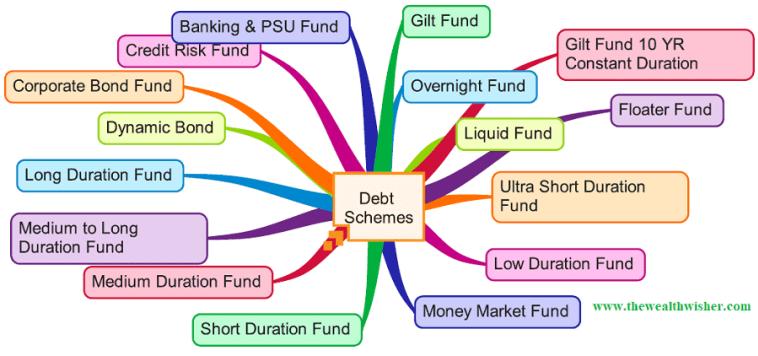 1507467000 503 rationalization categorization of mutual funds - Rationalization & Categorization of Mutual Funds