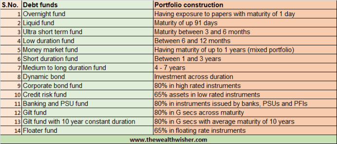 1507467000 758 rationalization categorization of mutual funds - Rationalization & Categorization of Mutual Funds