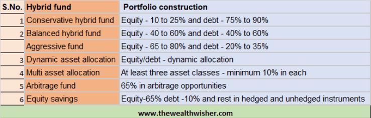 1507467001 317 rationalization categorization of mutual funds - Rationalization & Categorization of Mutual Funds