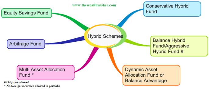 1507467001 700 rationalization categorization of mutual funds - Rationalization & Categorization of Mutual Funds