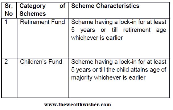 1507467002 139 rationalization categorization of mutual funds - Rationalization & Categorization of Mutual Funds