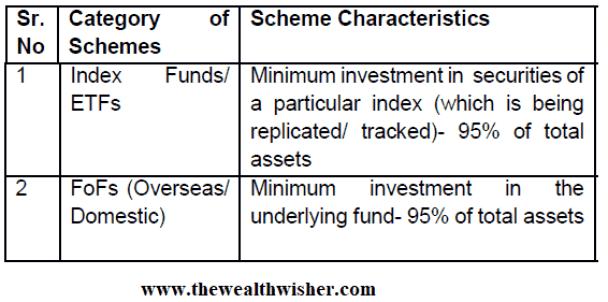 1507467003 500 rationalization categorization of mutual funds - Rationalization & Categorization of Mutual Funds