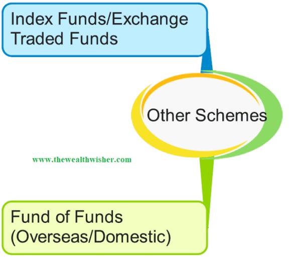 1507467003 803 rationalization categorization of mutual funds - Rationalization & Categorization of Mutual Funds