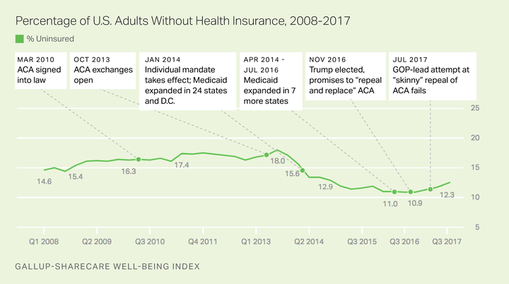 the uninsured rate is going up again - The Uninsured Rate Is Going Up Again