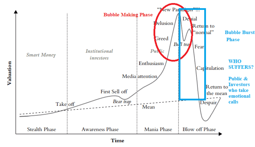 what is bubble in investments - What is Bubble in Investments?