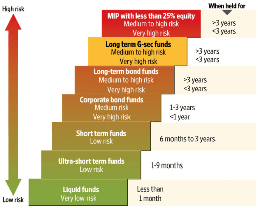 1510775174 125 fixed deposit vs mutual funds part 1 - Fixed Deposit Vs Mutual Funds : Part 1