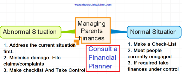 1511676506 103 managing parents finances - Managing Parents Finances