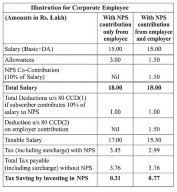 tax benefits of nps investment - Tax Benefits of NPS Investment