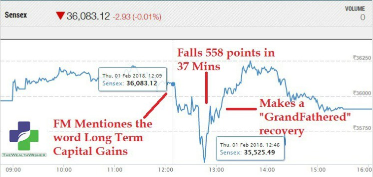 fall in markets scare you peltzman effect - Fall in Markets Scare You? Peltzman Effect