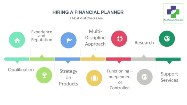 7 checks 6 questions before hiring financial planner part 1 - 7 Checks 6 Questions- Before Hiring Financial Planner Part 1