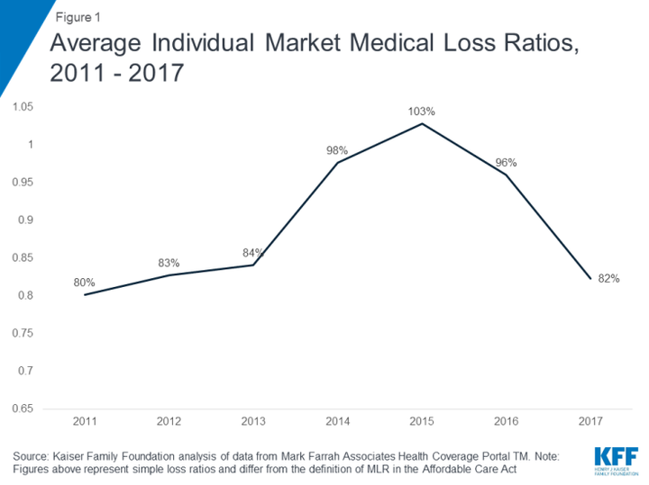 obamacare premiums will be way higher next year they didnt have to be - Obamacare Premiums Will Be Way Higher Next Year. They Didn't Have To Be.