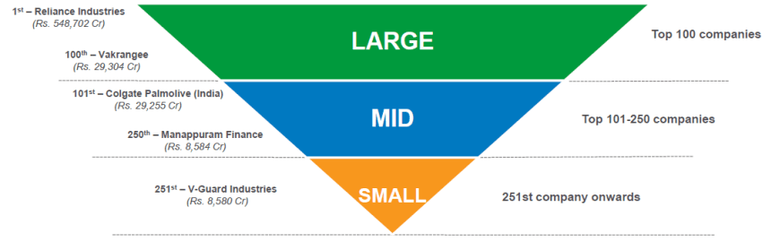1531720559 822 what is large cap or mid cap or small cap - What is Large Cap or Mid Cap or Small Cap?