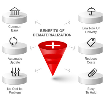 compulsory dematerialization of shares - Compulsory Dematerialization of Shares