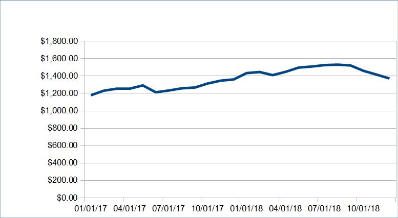 1547843404 584 alternative income update december 2018 - Alternative Income Update: December 2018