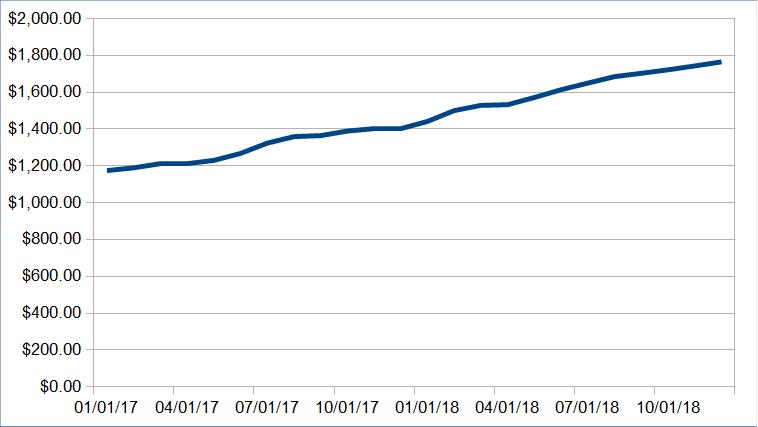1547843404 795 alternative income update december 2018 - Alternative Income Update: December 2018