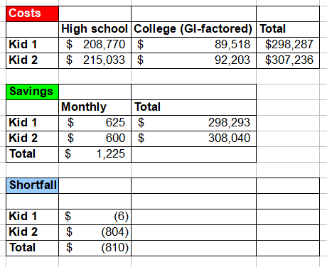 1549574295 150 how much do i need to save for college - How Much Do I Need to Save for College?