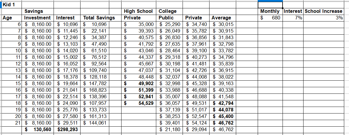 1549574295 436 how much do i need to save for college - How Much Do I Need to Save for College?