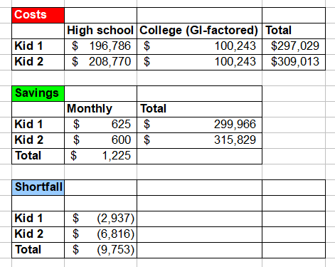 1549574295 545 how much do i need to save for college - How Much Do I Need to Save for College?