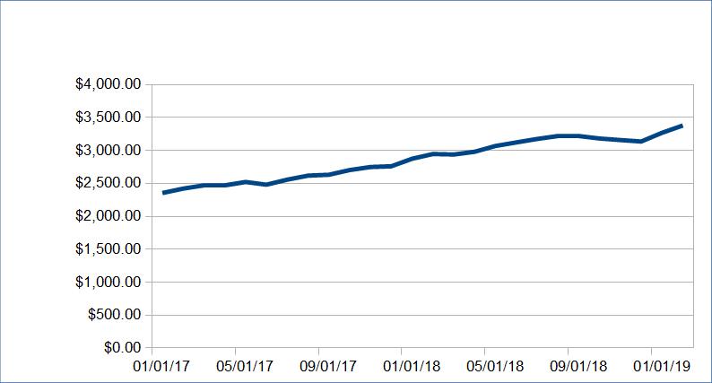 1553124344 438 alternative income update february 2019 plus hidden giveaway - Alternative Income Update: February 2019 (Plus Hidden Giveaway)