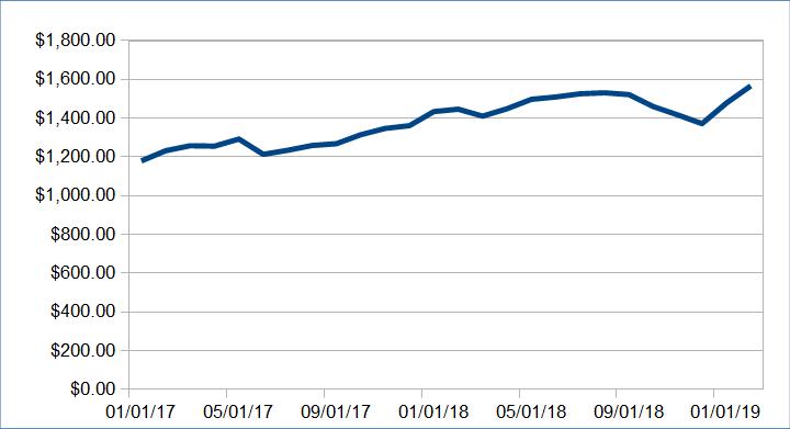 1555720332 811 alternative income update march 2019 - Alternative Income Update: March 2019