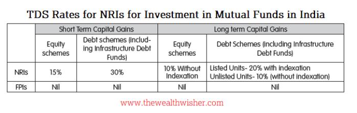 1556586128 727 latest mutual fund taxation fy 2019 20 - Latest Mutual Fund Taxation FY 2019-20