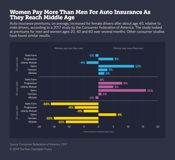 car insurance companies charge women higher rates than men because they can - Car Insurance Companies Charge Women Higher Rates Than Men Because They Can