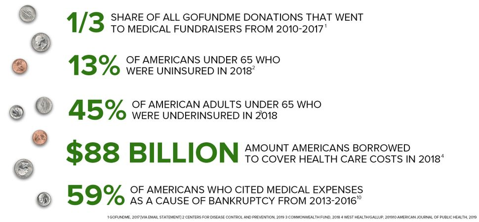 life and debt stories from inside americas gofundme health care system - Life And Debt: Stories From Inside America's PassFundMe Health Care System