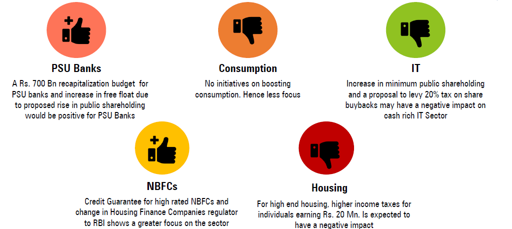 1562385130 86 full budget 2019 20 key highlights impact - Full Budget 2019-20 Key Highlights & Impact