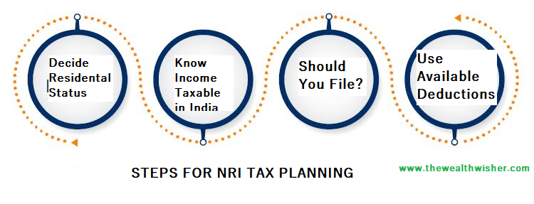 income tax planning for nris updated 2019 20 - Income Tax Planning for NRIs -Updated 2019-20