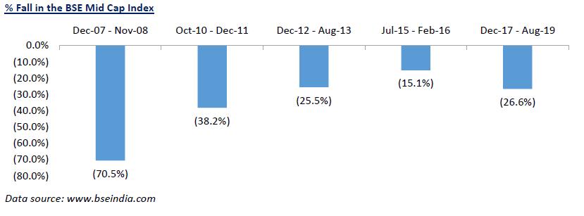 1568095837 353 recession in india r u investing in dead - Recession in India… R U Investing in DEAD?