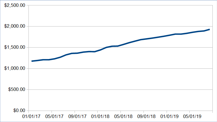 1569047380 870 alternative income update august 2019 6368 48 - Alternative Income Update: August 2019 ($6,368.48)