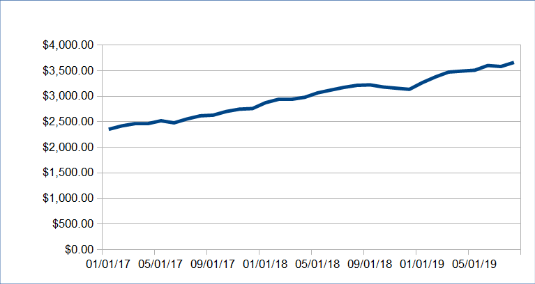 1569047381 888 alternative income update august 2019 6368 48 - Alternative Income Update: August 2019 ($6,368.48)