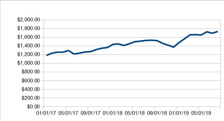 1569047381 901 alternative income update august 2019 6368 48 - Alternative Income Update: August 2019 ($6,368.48)