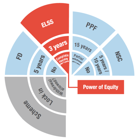 elss meaning features reasons to invest - ELSS Meaning, Features & Reasons to Invest