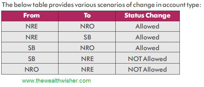 changes in nri bank accounts investments - Changes in NRI Bank Accounts & Investments
