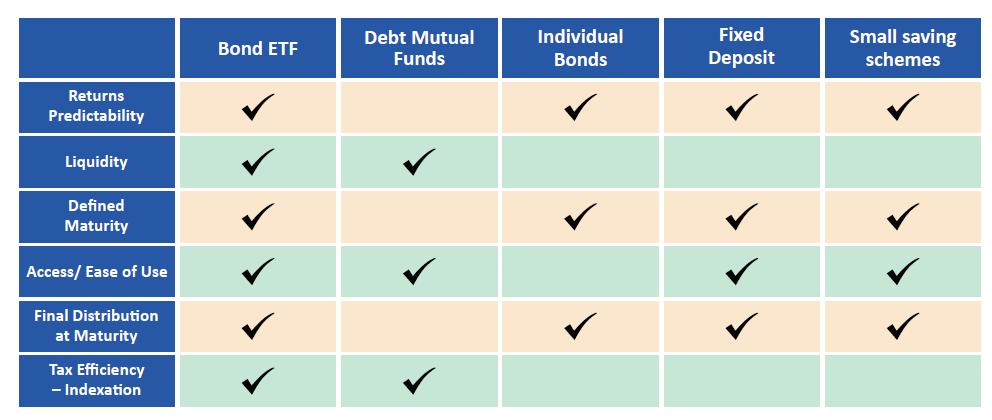1575973410 143 bharat bond etf complete details - Bharat Bond ETF – Complete Details