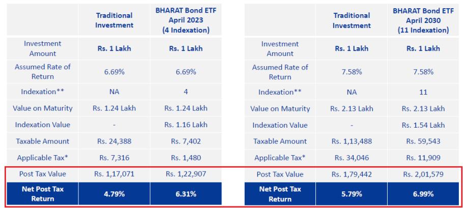 1575973410 678 bharat bond etf complete details - Bharat Bond ETF – Complete Details